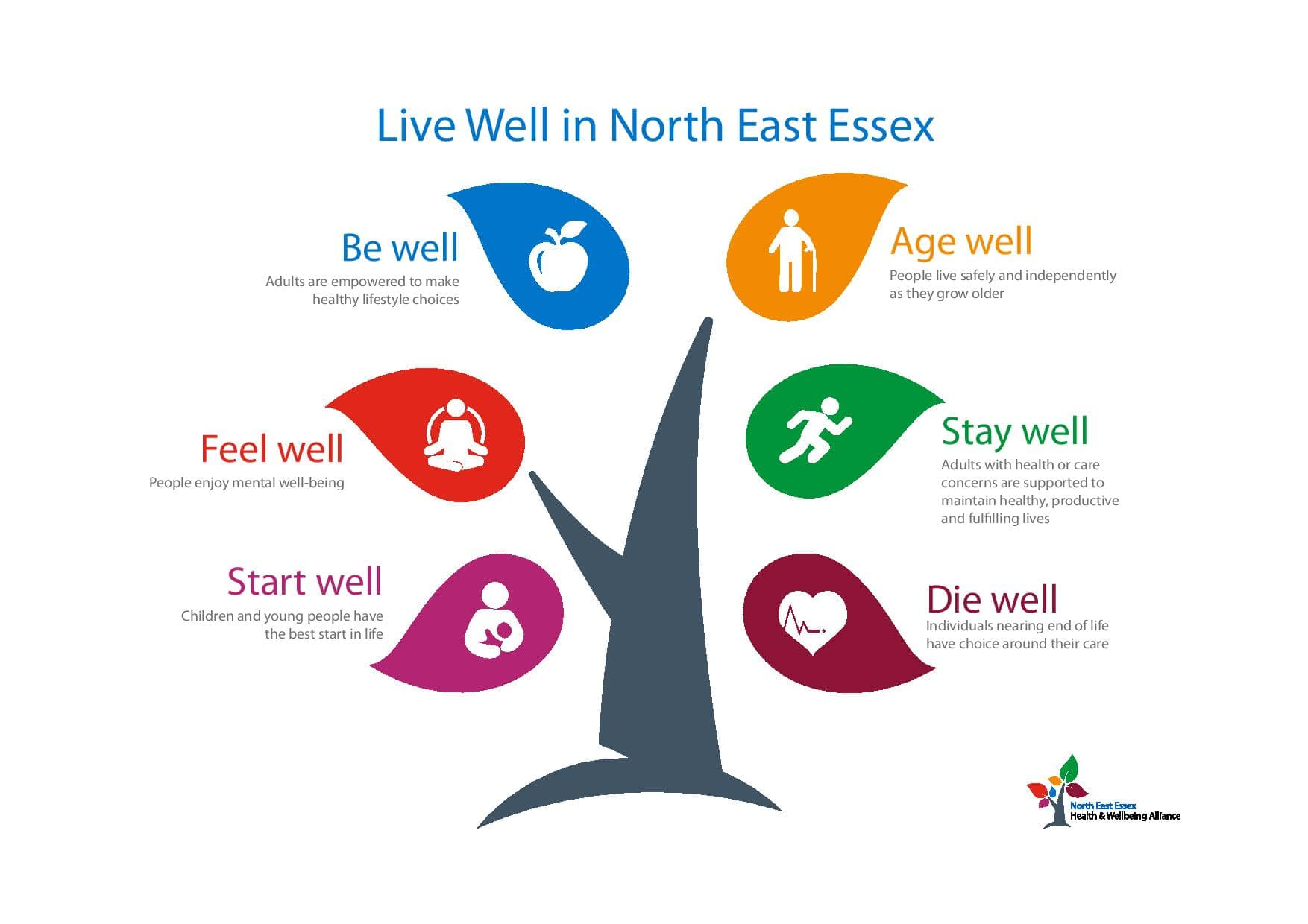 live well in North East Essex tree